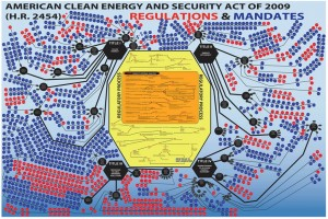 Climate Change Occam's Razor - Regulations and Mandates