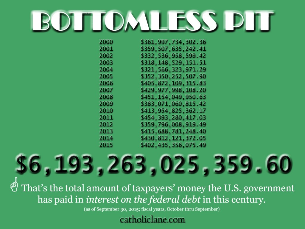 Federal Debt Interest 2015