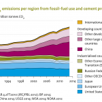 Uncommon Core - Climate - Global CO2 Emissions 1990-2013