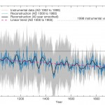 Uncommon Core - Climate - Hockey Stick