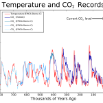 Uncommon Core - Climate - Temperature and CO2 Records