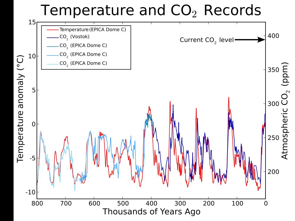 Uncommon Core - Climate - Temperature and CO2 Records