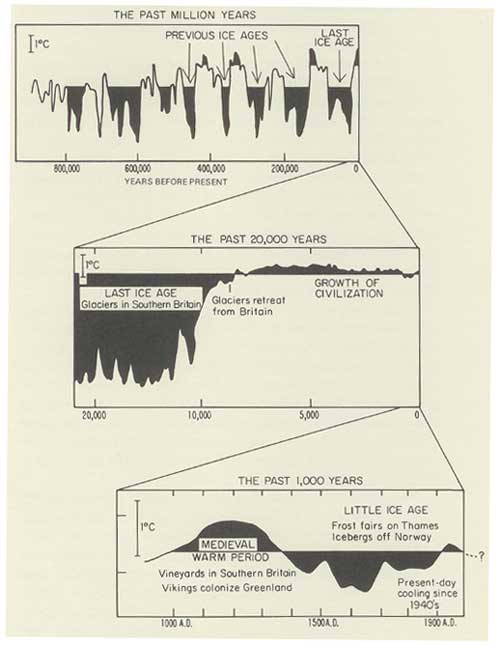 Uncommon Core - Climate - Tickell Graphs
