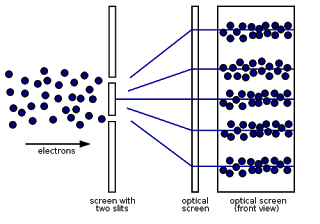 Quantum Logic--Particles as Waves From Wikimedia Commons